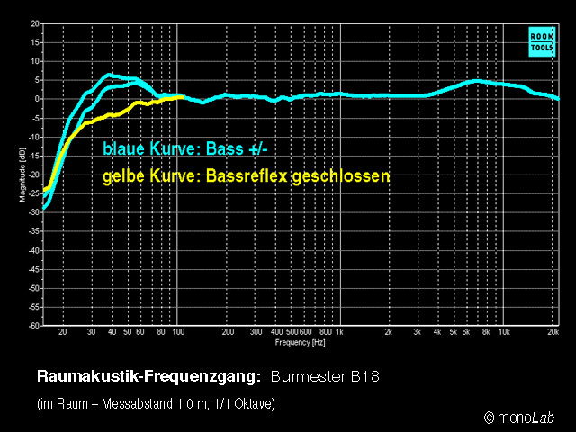Частотный отклик (в комнате, на расстоянии 1 м, угол от оси колонки 0° / 15° / 30°). Голубая кривая: бас +/-. Жёлтая кривая: порт фазоинвертора закрыт заглушкой.