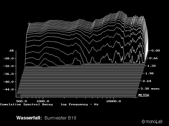 Частотный спектр