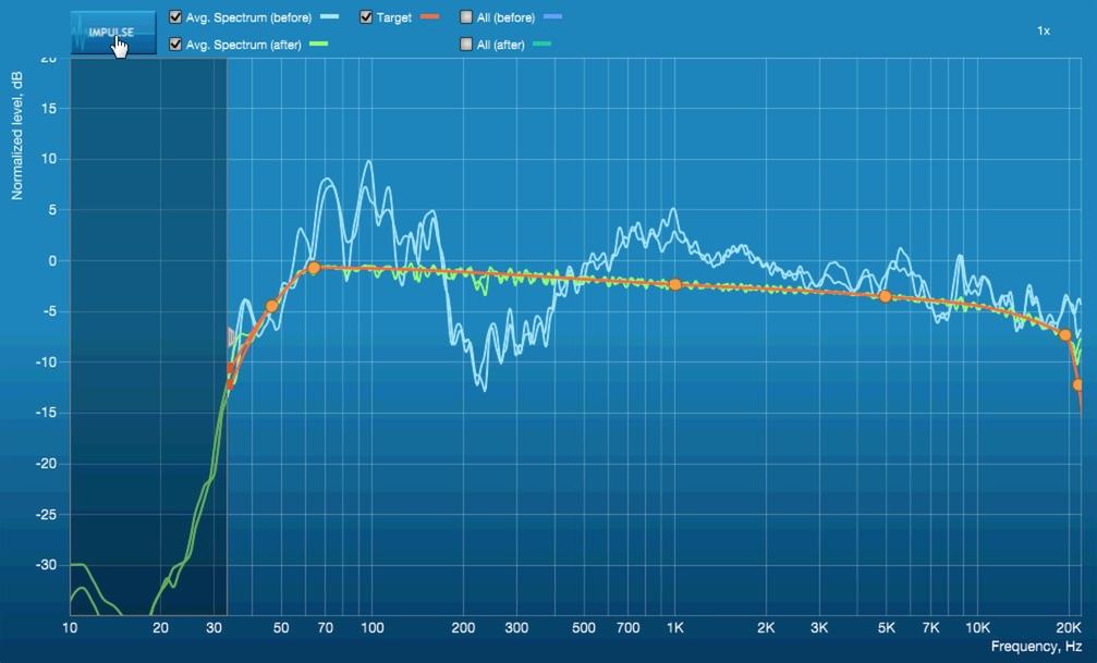 Голубые кривые - результаты первичного замера. Зеленые - то, что получилось после корректировки