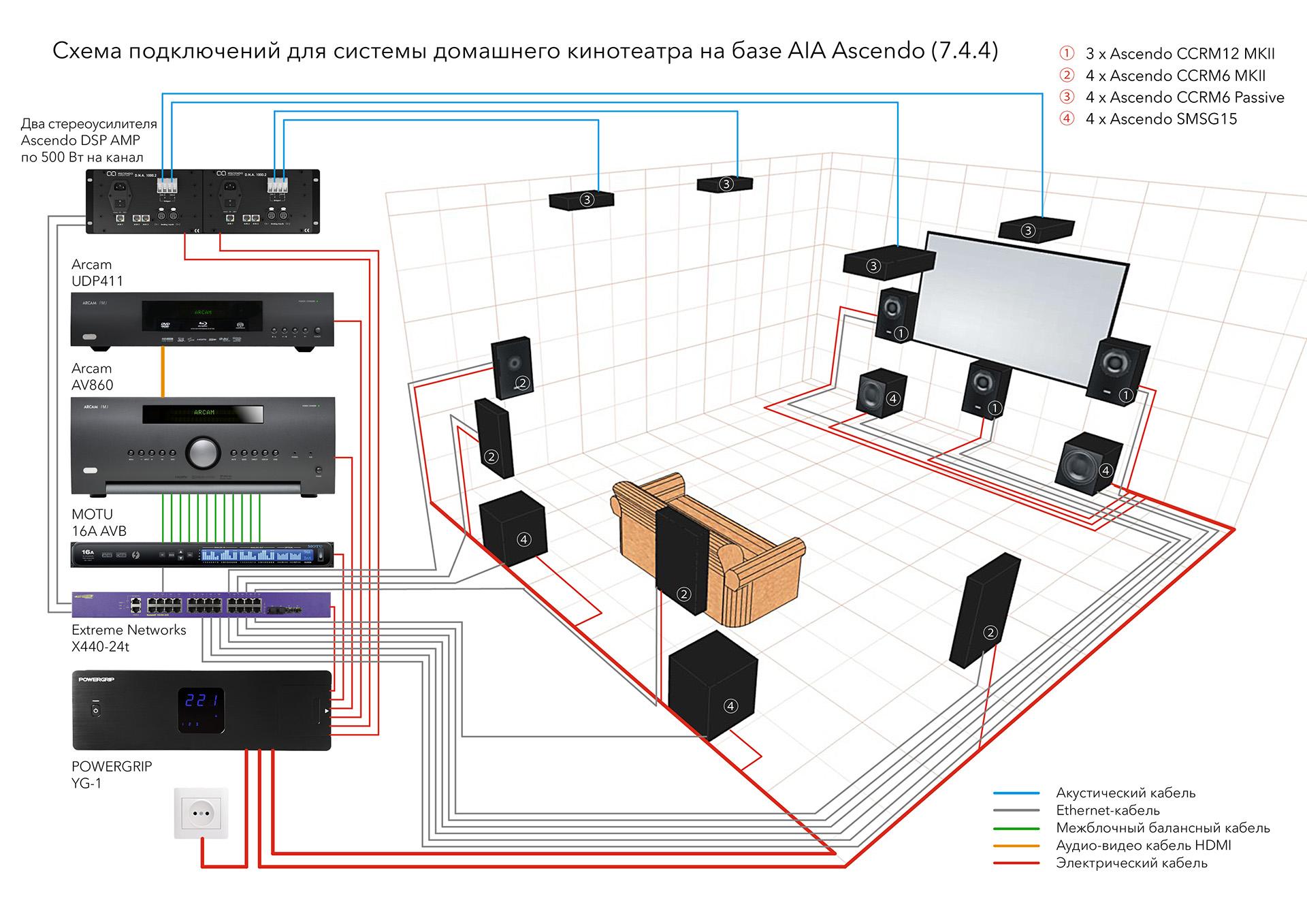 Схема подключений для системы домашнего кинотеатра на базе AIA Ascendo (7.4.4)