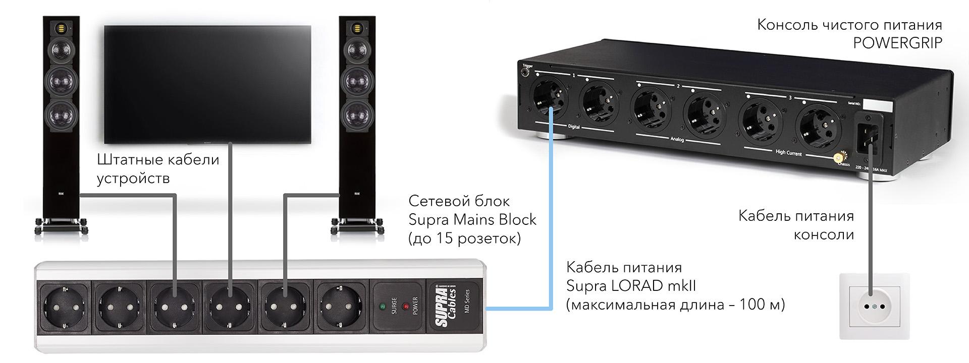 Схема подключения устройств к консоли чистого питания POWERGRIP с помощью сетевого блока Supra Mains Block