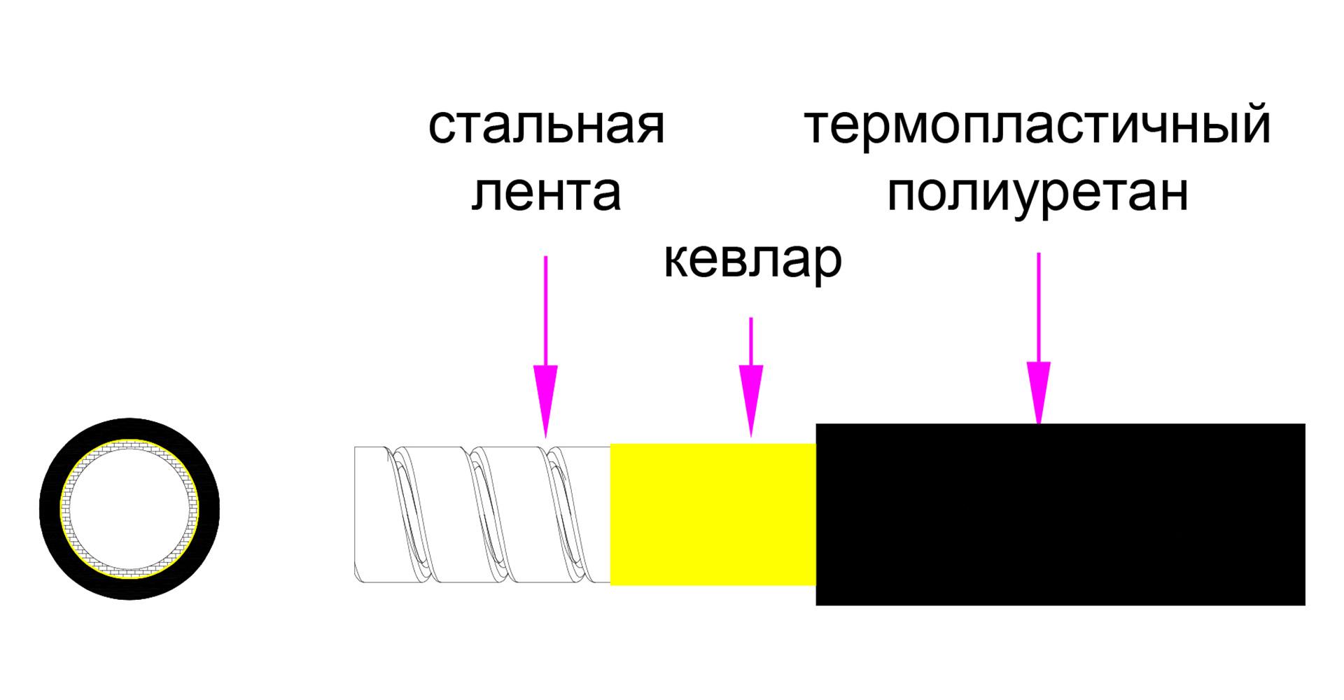 Активный бронированный HDMI-кабель POWERGRIP Visionary: передача сигнала HDMI 2.0b на расстояние до 100 метров