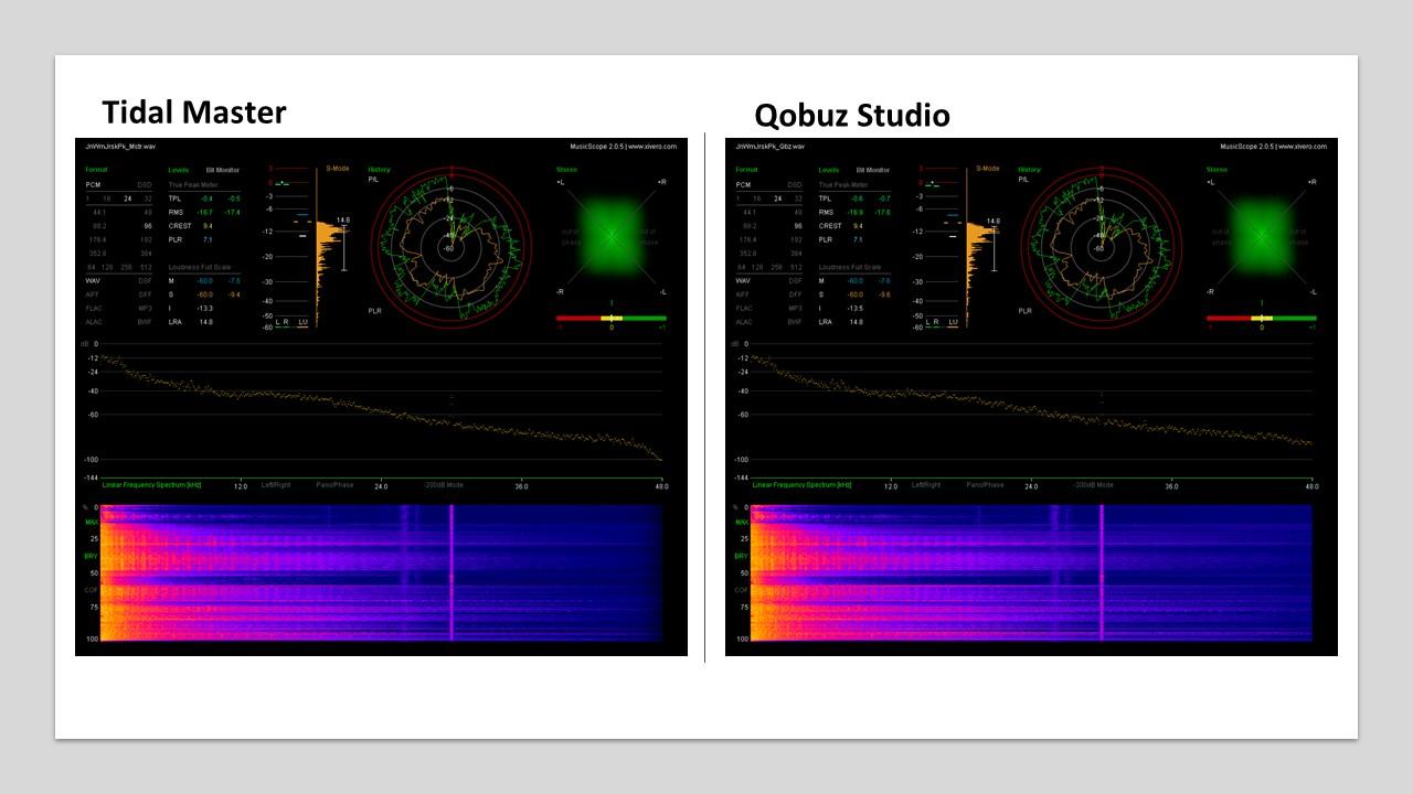 Tidal против Qobuz: состязание музыкальных потоковых сервисов высокого разрешения