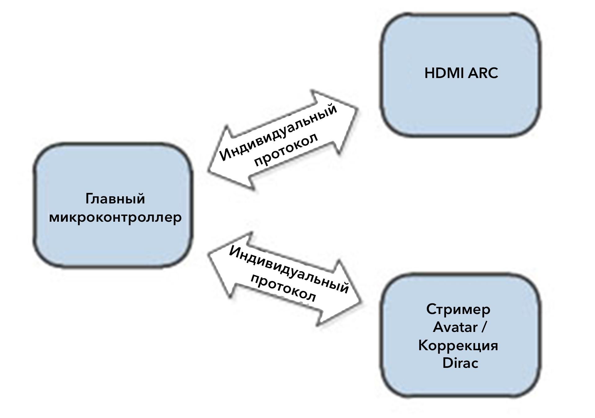 Роль программного обеспечения в усилителях Arcam