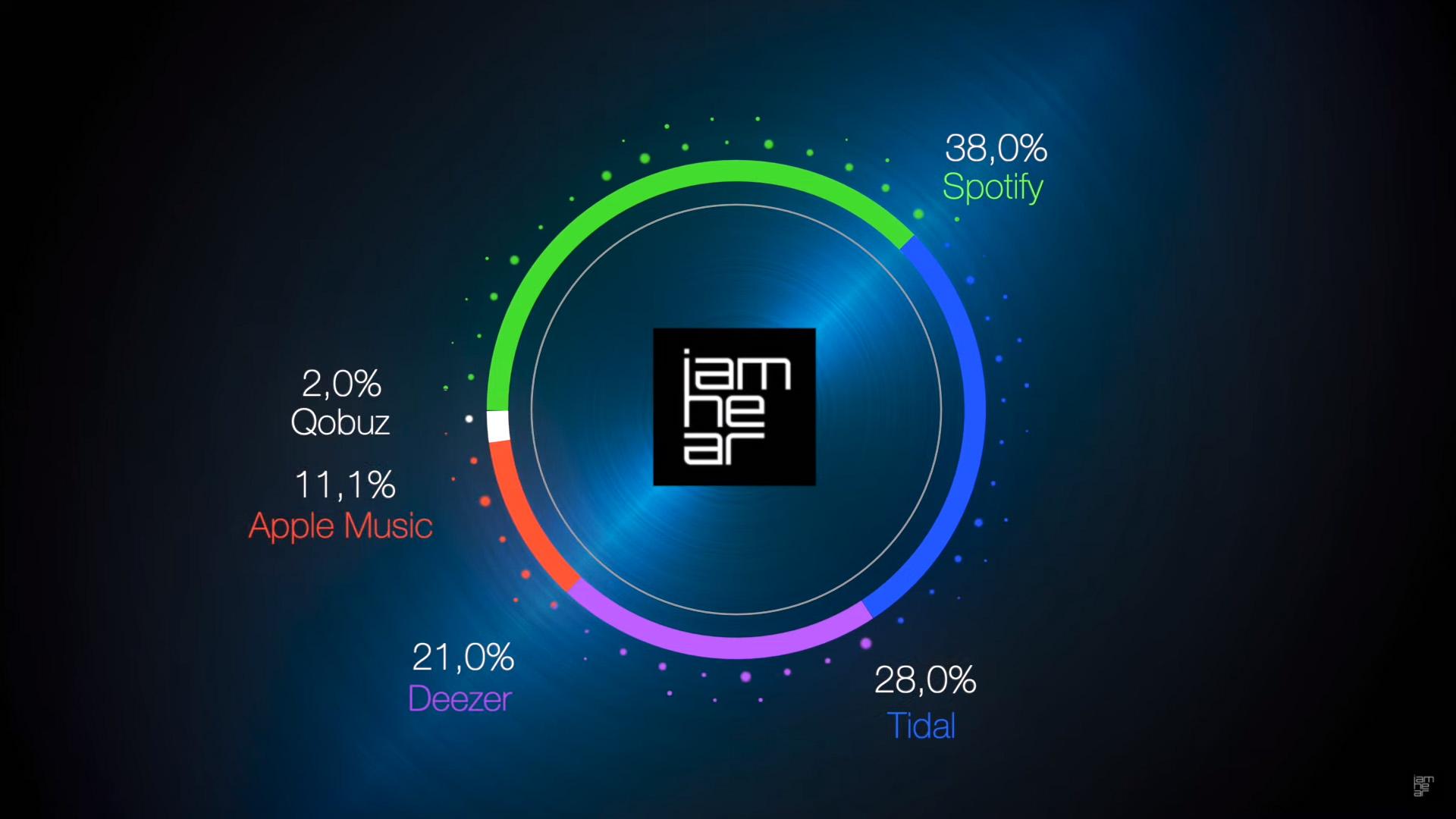 Пять самых популярных стриминговых сервисов в обзоре Iamhear